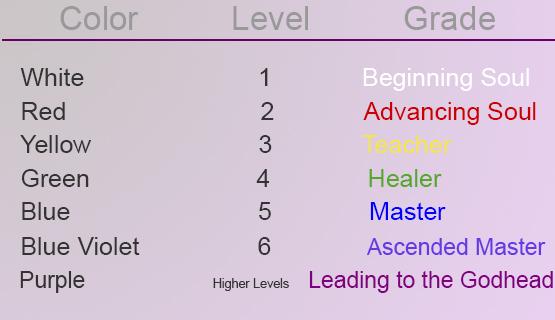 Levels Of Souls
